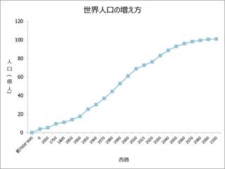 世界人口の増え方